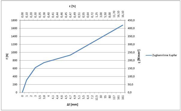 Protokolle Labor Werkstofftechnik Hfh