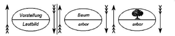Sprachliches Zeichen